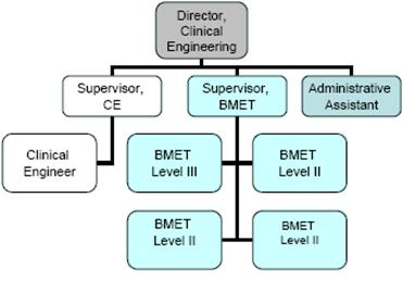 how to become a clinical engineer